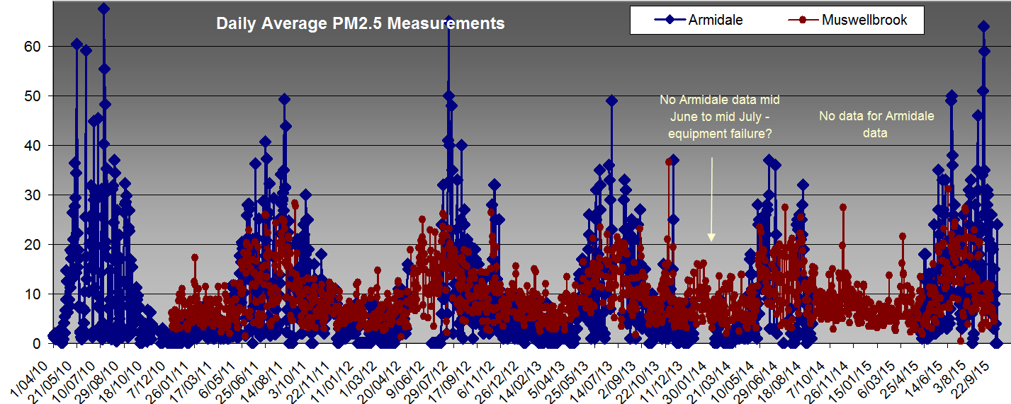 Comparison of measured PM2.5 in Armidale and Muswellbrook, 2010-2105 (click to enlarge).